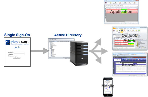 Single Sign On Using Active Directory