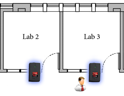 Lab Doors Access Module