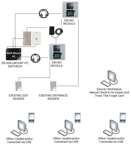 Illustration of Raytheon's EIOBoard system for access control and emergency preparedness