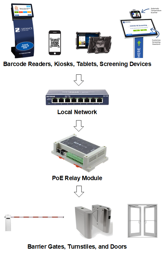 PoE Relay Module How It Works Diagram